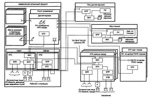 радиотрансляционного узла