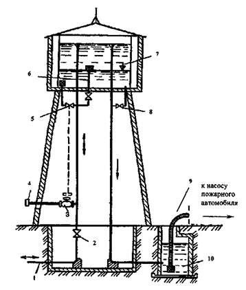 Водонапорные башни в сх