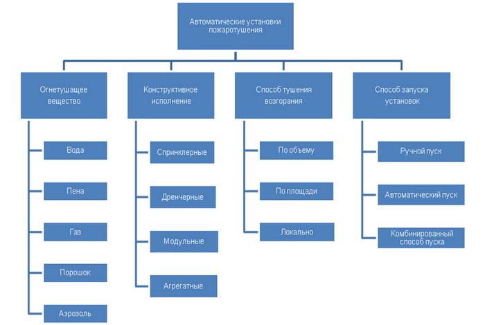 Системы автоматического