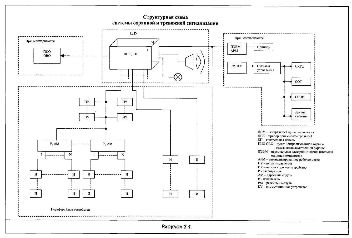 структурная схема радиосвязи в здании