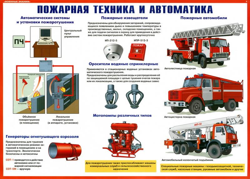 http://pozhproekt.ru/wp-content/uploads/2010/03/plakaty-ppb-voennye-znaniya-1.jpg