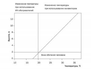 Рис. 1 График изменения температуры воздуха в зависимости от высоты помещения
