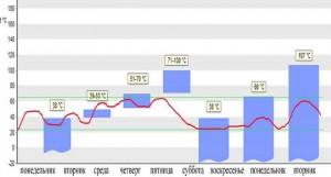 Рисунок 3. График температуры воздуха в цехе