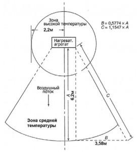 Рисунок 4. Температурные зоны возле отопительных приборов