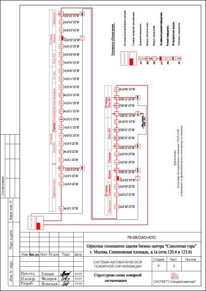Схема подключения оорудования