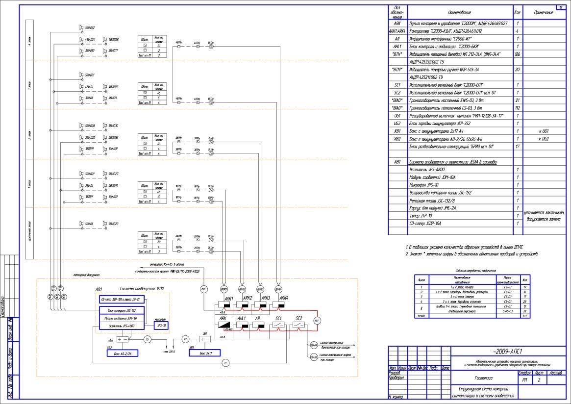 Структурная схема пожарной сигнализацией.