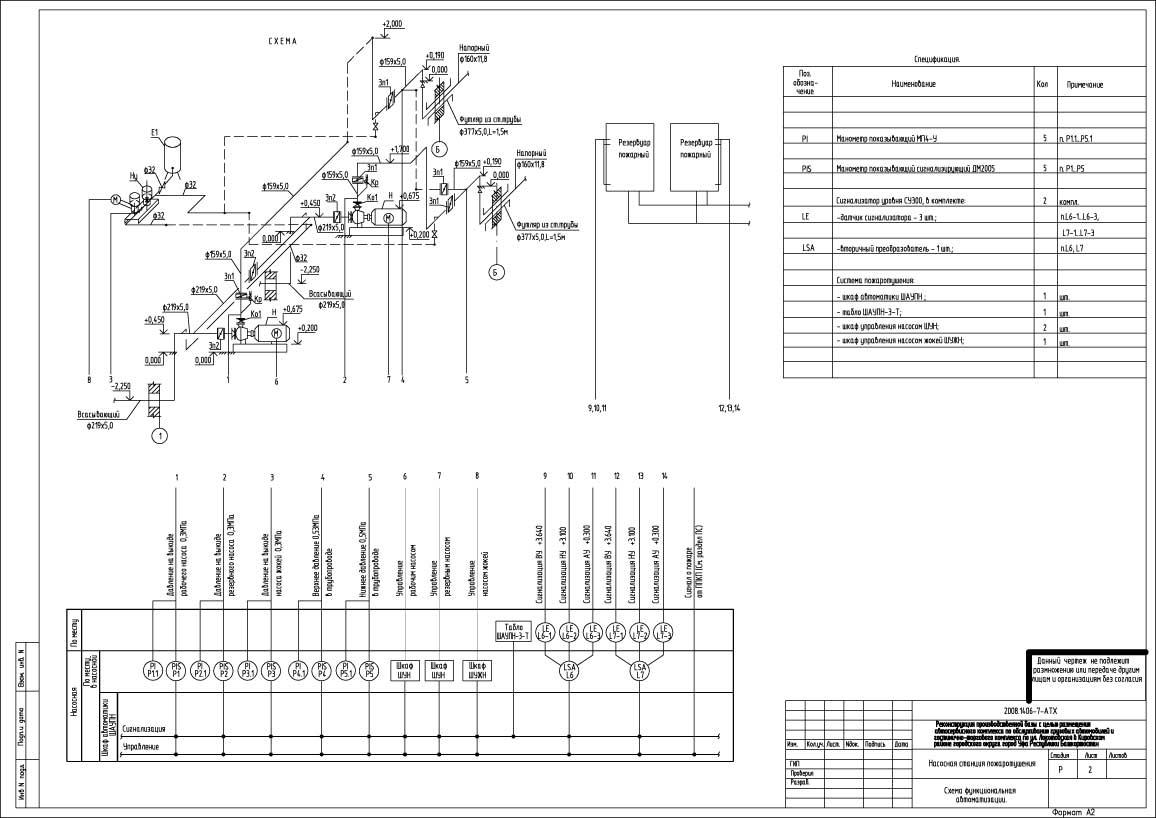 Функциональные схемы автоматизации водоприемников
