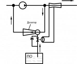 Рис. 1 - Схема дозирования пенообразователя с помощью  автоматического дозатора