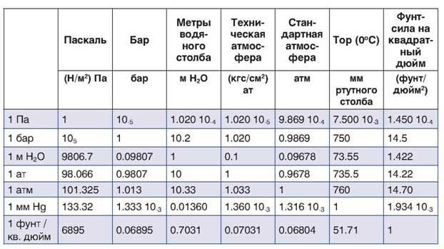 Рис. 7 Таблица перевода единиц измерения давления