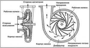 Рис. 9 Конструкция центробежного насоса