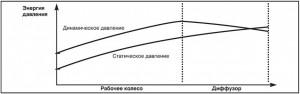 Рис. 10 Преобразования давления в рабочем колесе и диффузоре