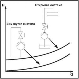 Рис. 12 Характеристики трубопровода