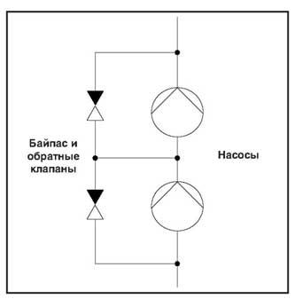 Рис. 14 Последовательно включенные насосы