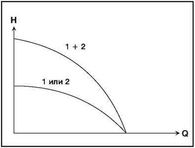 Рис. 15 Два однотипных насоса, включенных последовательно