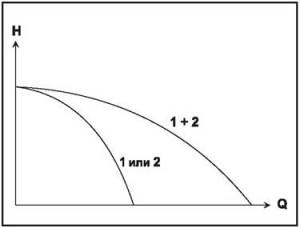 Рис. 17 Два однотипных насоса, включенных параллельно