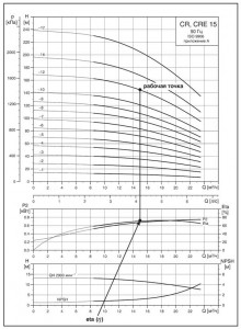 Рис. 18 Пример графика характеристики КПД насоса