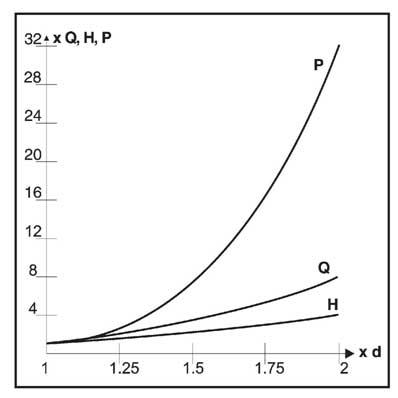 Рис. 19 Типовые закономерности, связанные с диаметром рабочего колеса