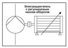 Рис. 24 Регулировка частоты вращения