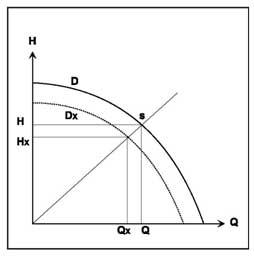 Рис. 27 Коррекция наружного диаметра рабочего колеса