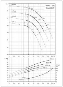 Рис. 28 Коррекция наружного диаметра рабочего колеса