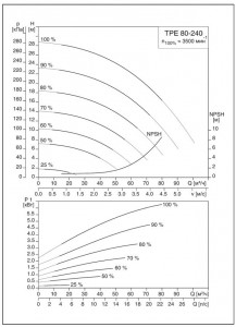 Рис. 29 Регулирование оборотов насоса модели TPE 80-240