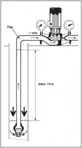 Рис. 30 Теоретическая максимальная высота всасывания равна барометрическому давлению