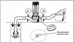 Рис. 31 Кавитация на поверхности рабочего колеса
