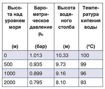 Рис. 32 Температура кипения воды при различных значениях барометрического давления