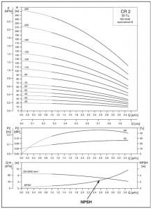 Рис. 35 Кривая характеристики NPSH