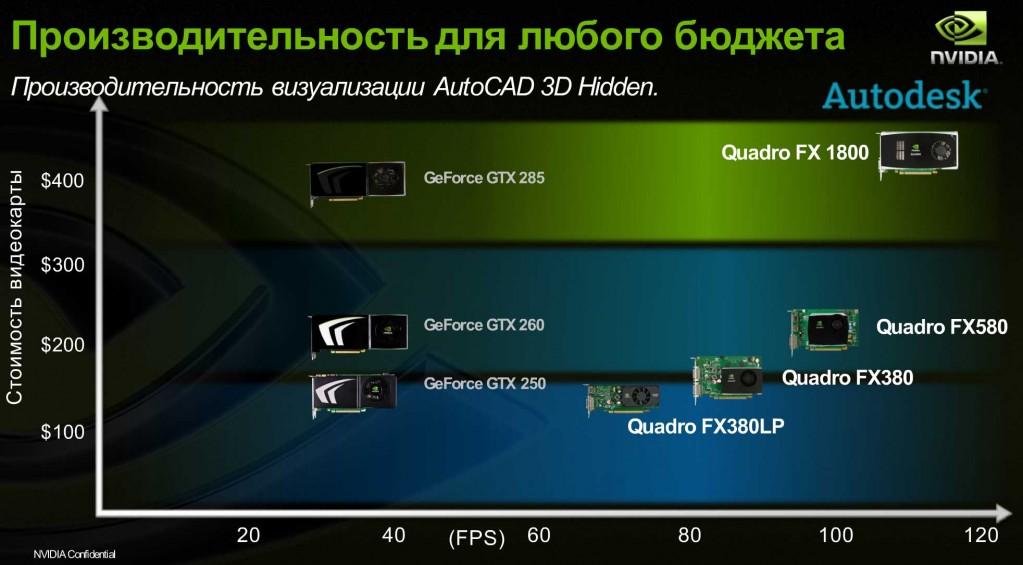 Диаграмма производительности видеокарт в AutoCAD, режим Hidden
