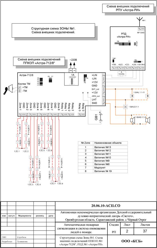 Структурная схема зоны № 1