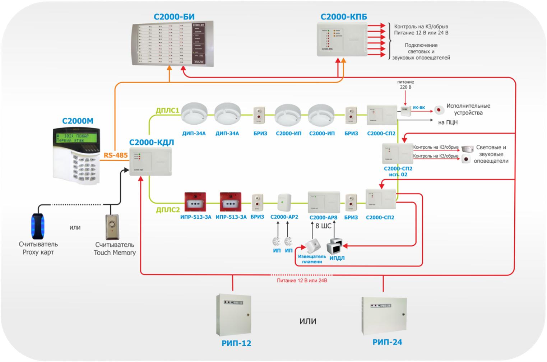 """Рисунок 6. Адресно-аналоговая система пожарной сигнализации с использованием  """"С2000-КДЛ """" ."""