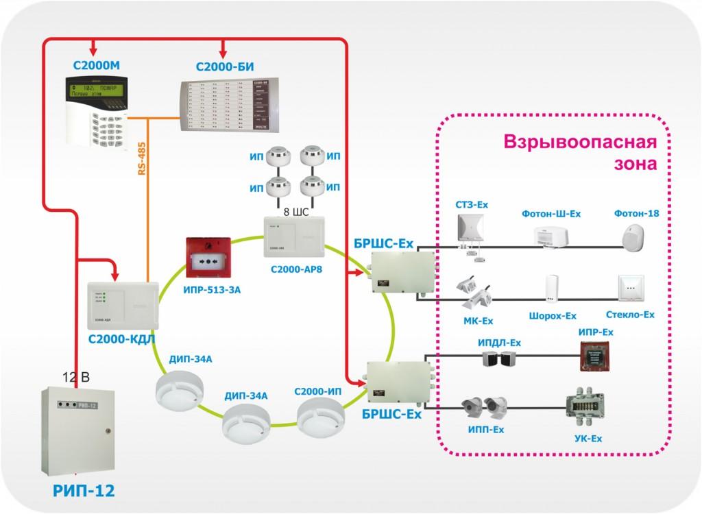 """Адресно-аналоговая система пожарной сигнализации с использованием """"С2000-КДЛ"""""""