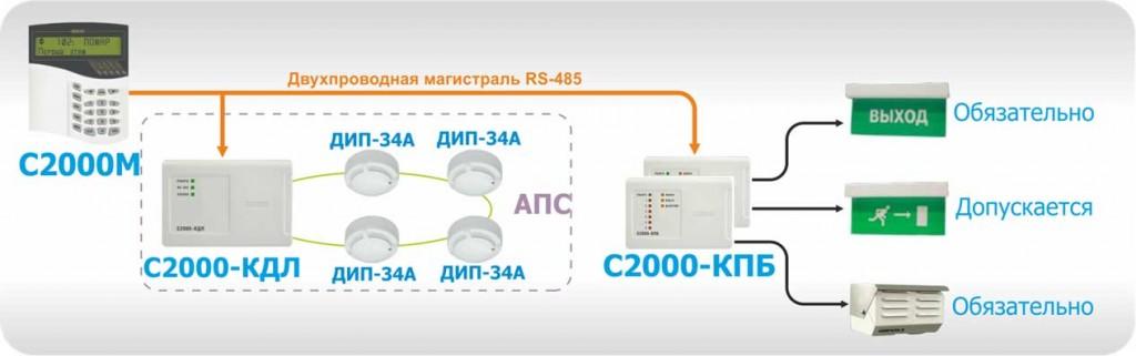 "Пример СОУЭ 2-го типа на базе блоков ""С2000-КПБ"""