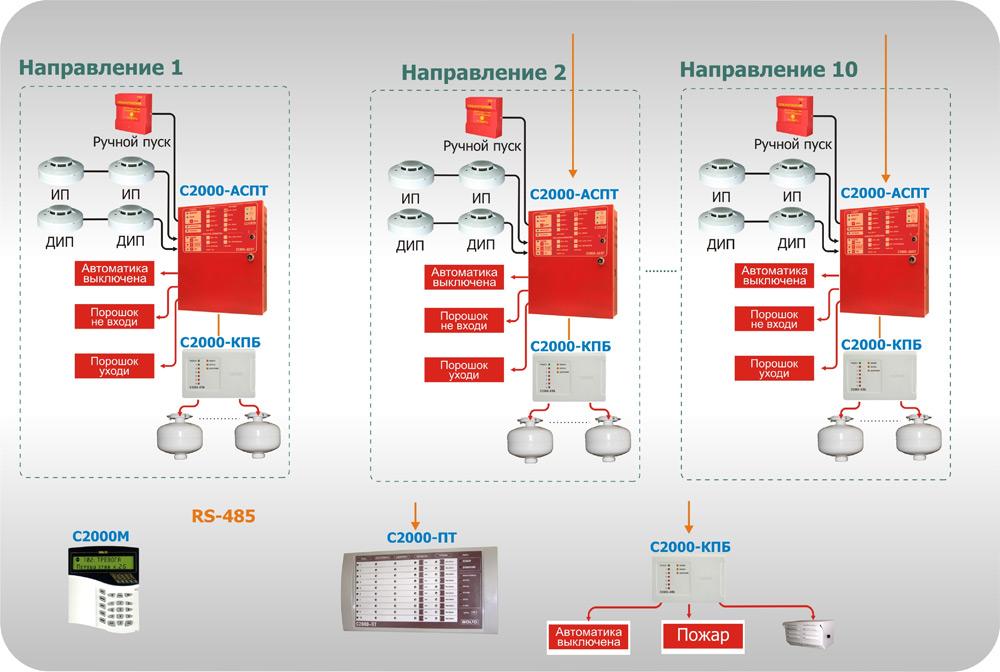 Централизованная система автоматического пожаротушения с модульными установками