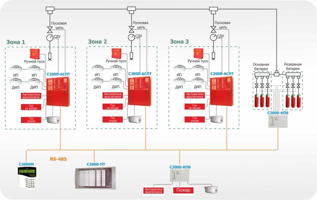Централизованная система автоматического пожаротушения с газовой батареей