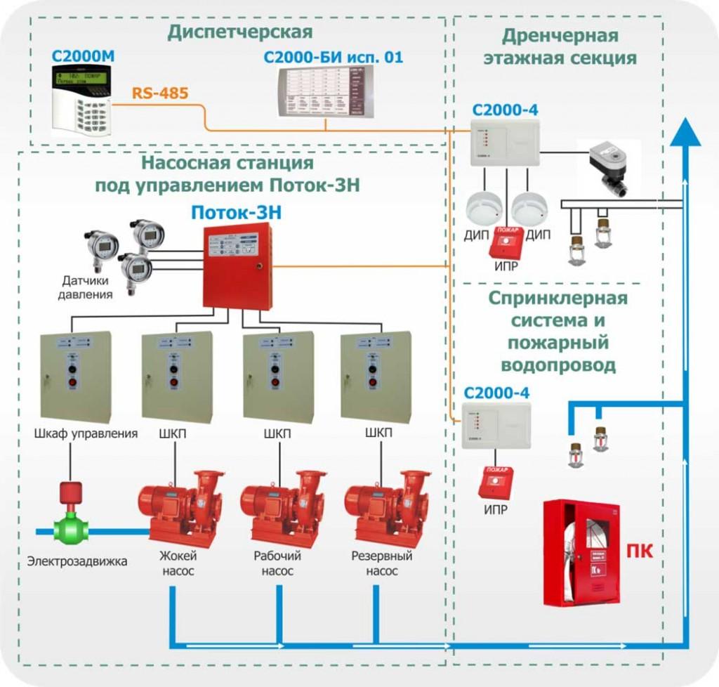 Централизованная система водяного пожаротушения