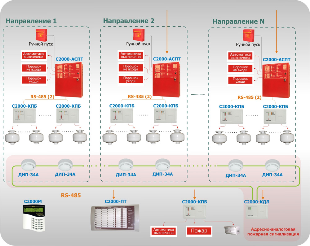 Система тушения с использованием адресно-аналоговой пожарной сигнализации