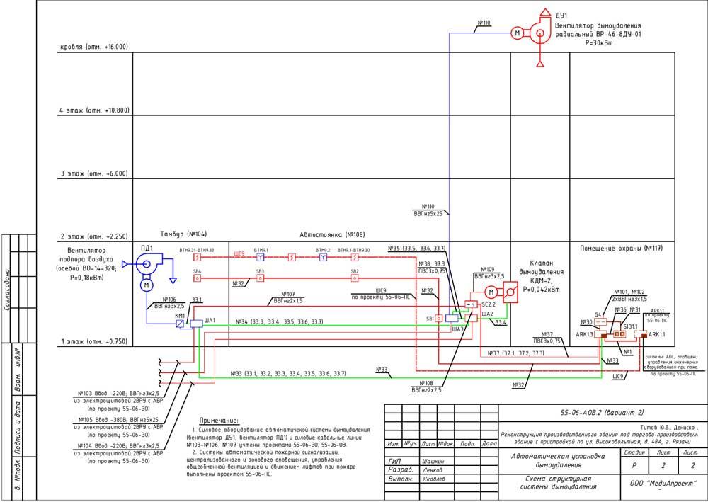 Структурная схема установки