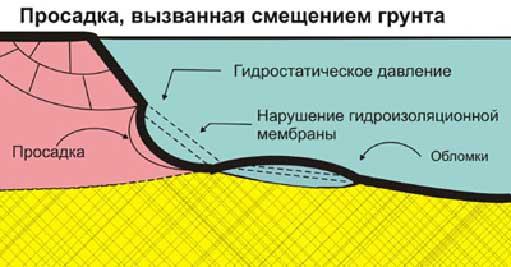 Рисунок 5. Эластичные свойства мембраны при просадке грунта