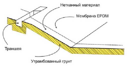 Рисунок 6. Схема организации пожарного водоема