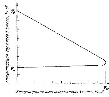 Кривая флегматизации