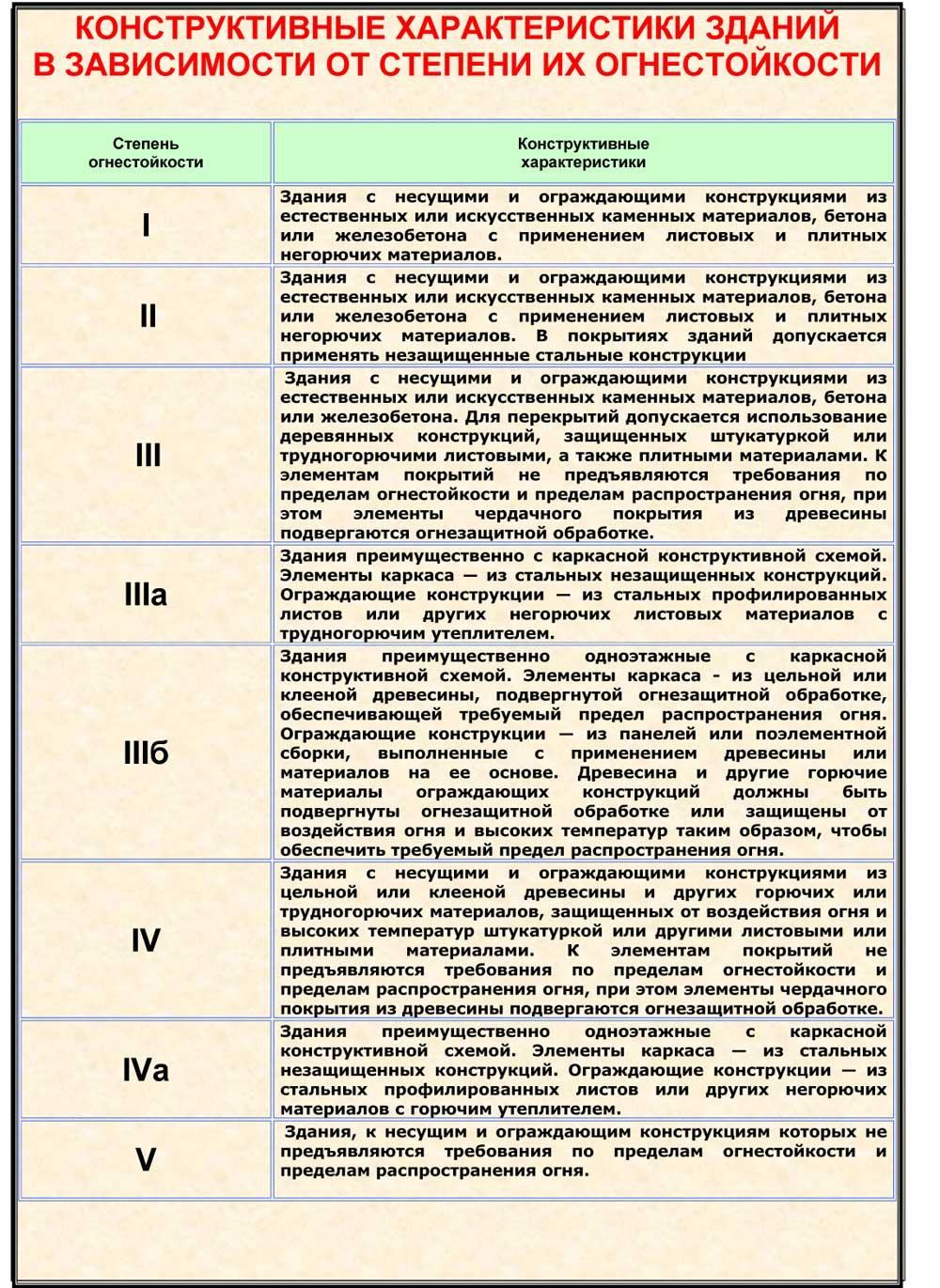 Строительные нормы и правила СНиП 31062009 Общественные