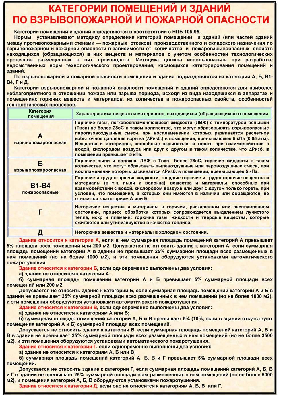 Программа расчёта категорий помещений определение