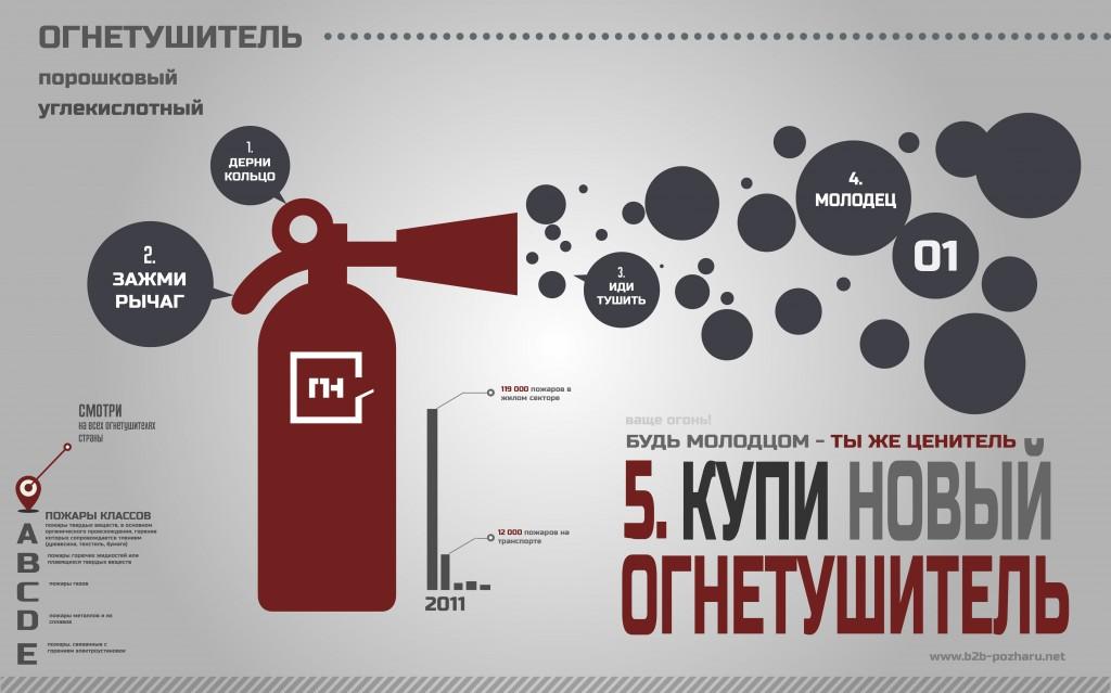 Инструкция пользования огнетушителем