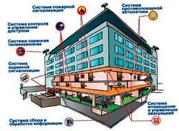 Современная система пожарной сигнализации