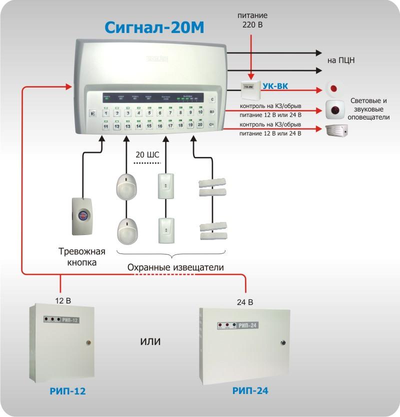 """Рисунок 3. Автономное использование прибора """"Сигнал-20М"""""""