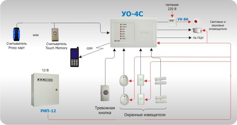 """Рисунок 4. Автономное использование """"УО-4С"""""""
