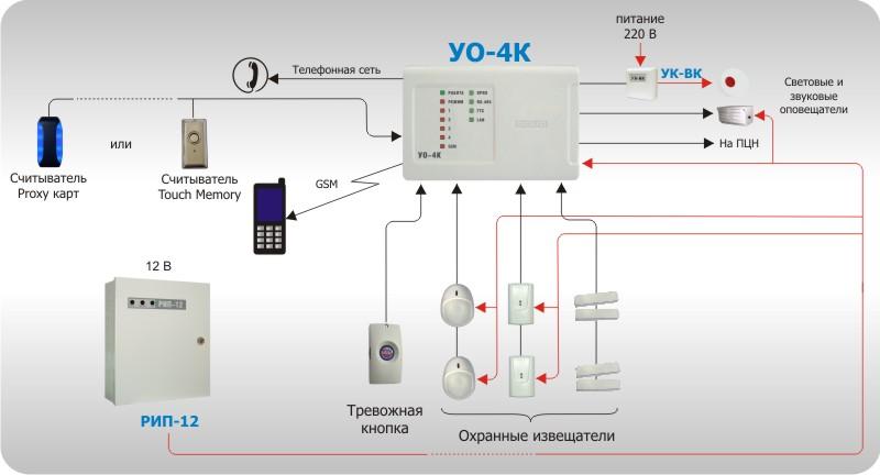 """Рисунок 5. Автономное использование """"УО-4К"""""""