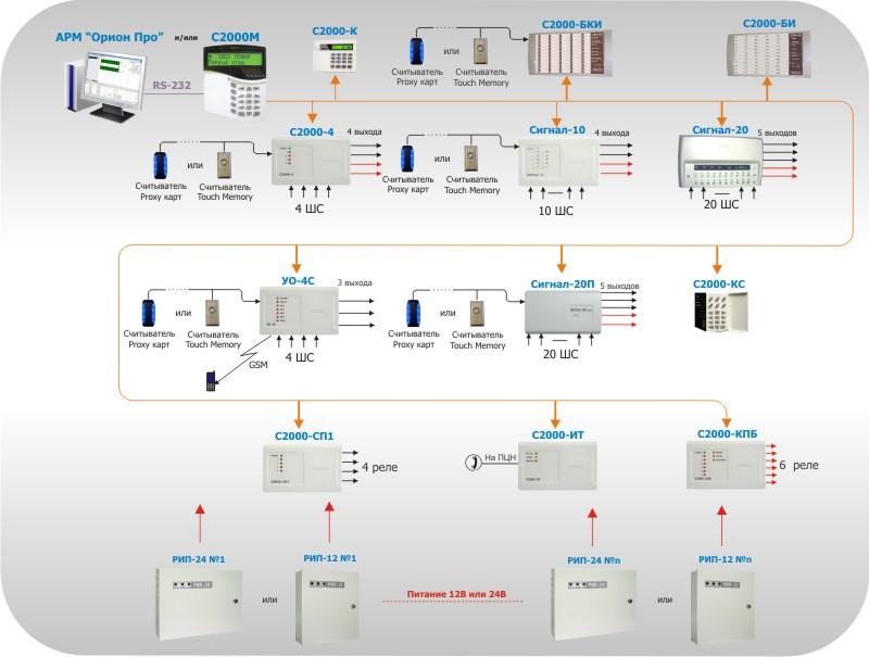 Рисунок 6. Система охранной сигнализации с сетевым контроллером
